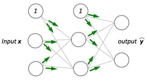 forward-propagation.png